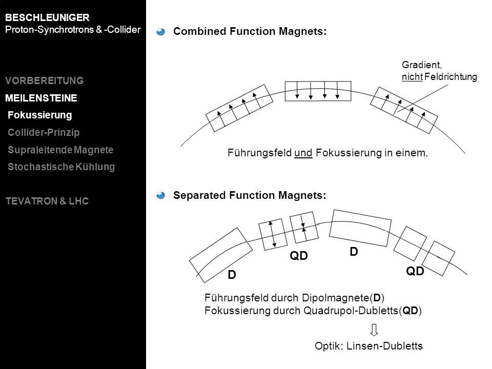 Führungsfeld und Fokussierung in einem. Führungsfeld durch Dipolmagnete(D) Fokussierung durch Quadrupol-Dubletts(QD) D QD D Combined Function Magnets: