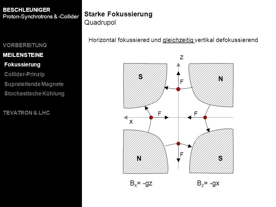 z x N S SN F FF F B x = -gz B z = -gx Horizontal fokussiered und gleichzeitig vertikal defokussierend Starke Fokussierung Quadrupol x x x x BESCHLEUNI