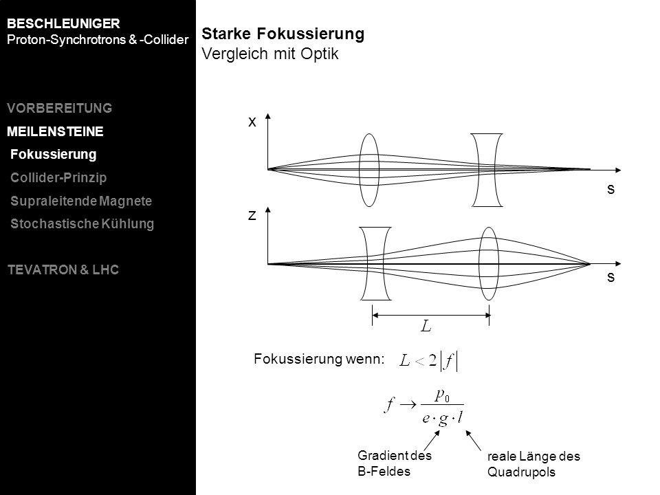 z x s s Fokussierung wenn: Gradient des B-Feldes reale Länge des Quadrupols Starke Fokussierung Vergleich mit Optik BESCHLEUNIGER Proton-Synchrotrons