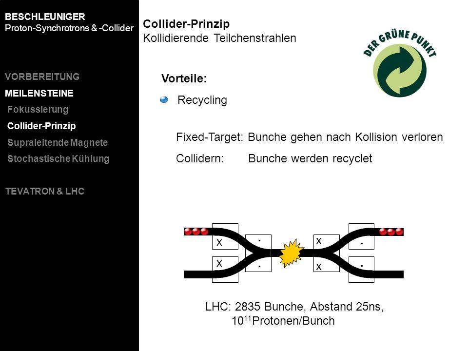 Vorteile: Recycling Fixed-Target: Bunche gehen nach Kollision verloren Collidern: Bunche werden recyclet x x.. x x.. LHC: 2835 Bunche, Abstand 25ns, 1