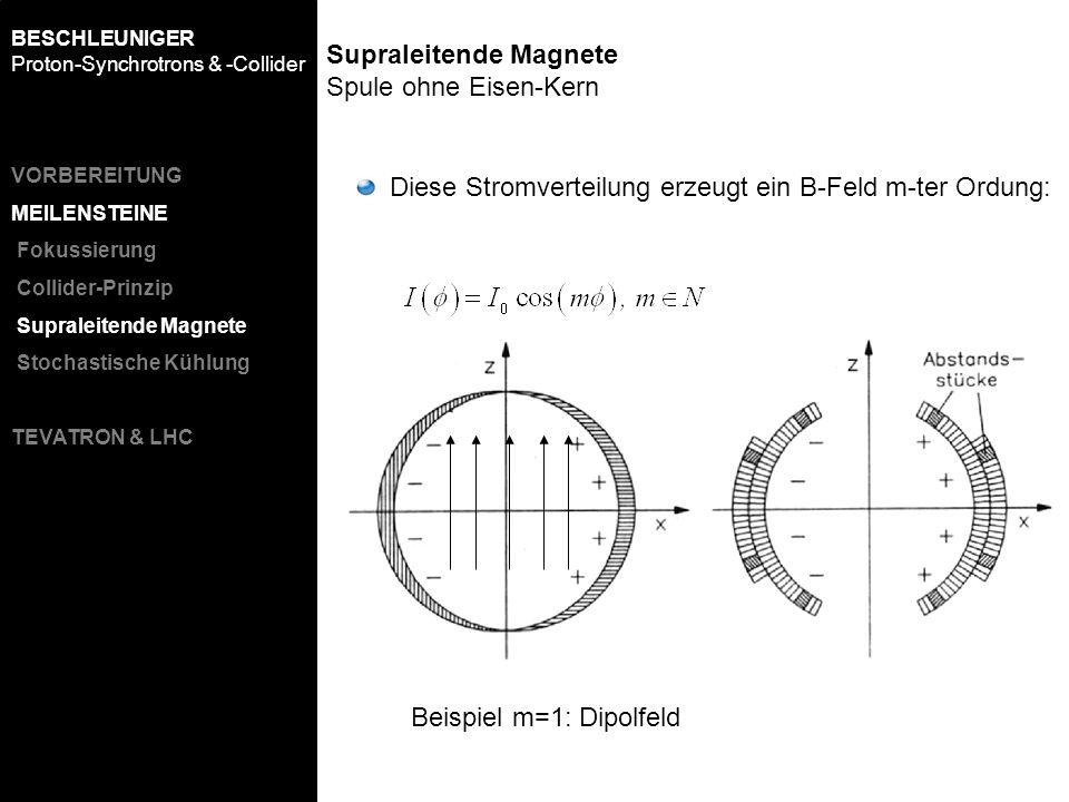 Supraleitende Magnete Spule ohne Eisen-Kern Diese Stromverteilung erzeugt ein B-Feld m-ter Ordung: Beispiel m=1: Dipolfeld BESCHLEUNIGER Proton-Synchr
