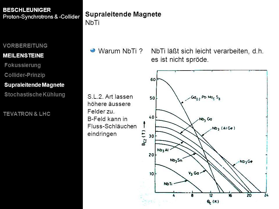 Warum NbTi ?NbTi läßt sich leicht verarbeiten, d.h. es ist nicht spröde. Supraleitende Magnete NbTi BESCHLEUNIGER Proton-Synchrotrons & -Collider S.L.