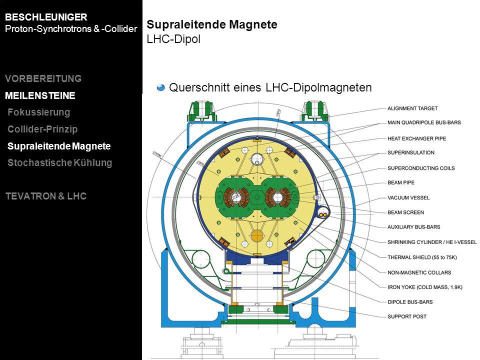 Supraleitende Magnete LHC-Dipol Querschnitt eines LHC-Dipolmagneten BESCHLEUNIGER Proton-Synchrotrons & -Collider VORBEREITUNG MEILENSTEINE Fokussieru