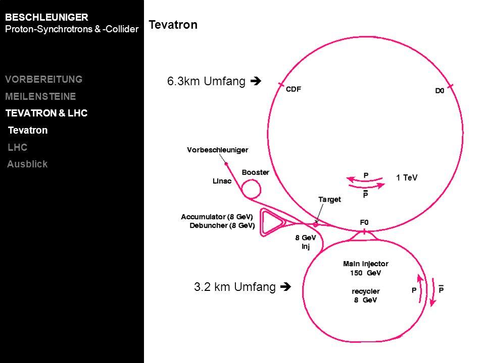 Tevatron VORBEREITUNG MEILENSTEINE TEVATRON & LHC Tevatron LHC Ausblick BESCHLEUNIGER Proton-Synchrotrons & -Collider 1 TeV 3.2 km Umfang 6.3km Umfang