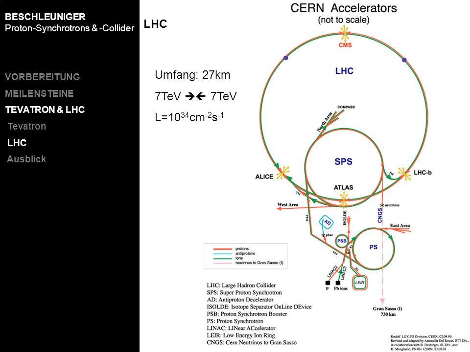 LHC Umfang: 27km 7TeV L=10 34 cm -2 s -1 VORBEREITUNG MEILENSTEINE TEVATRON & LHC Tevatron LHC Ausblick BESCHLEUNIGER Proton-Synchrotrons & -Collider