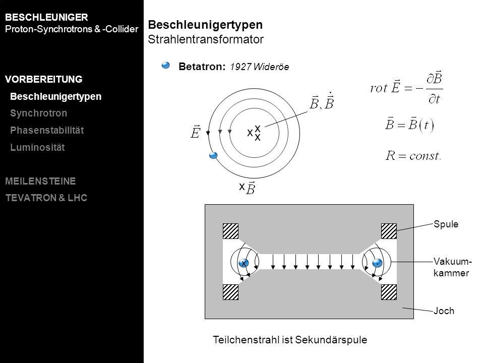 Betatron: 1927 Wideröe BESCHLEUNIGER Proton-Synchrotrons & -Collider x x x x x. Spule Vakuum- kammer Joch Teilchenstrahl ist Sekundärspule Beschleunig