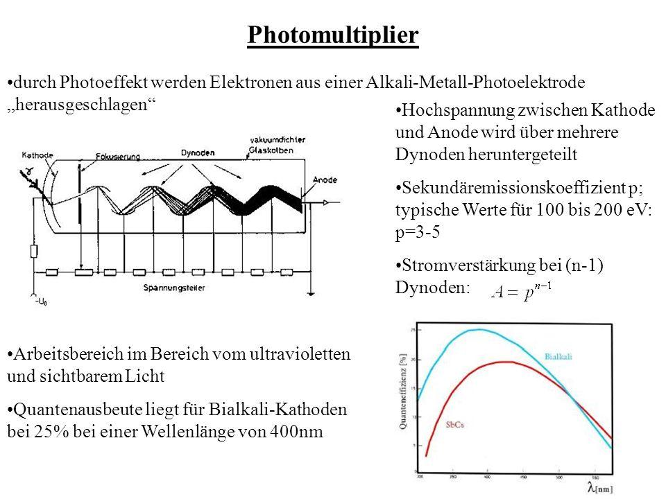 Photomultiplier durch Photoeffekt werden Elektronen aus einer Alkali-Metall-Photoelektrode herausgeschlagen Hochspannung zwischen Kathode und Anode wird über mehrere Dynoden heruntergeteilt Sekundäremissionskoeffizient p; typische Werte für 100 bis 200 eV: p=3-5 Stromverstärkung bei (n-1) Dynoden: Arbeitsbereich im Bereich vom ultravioletten und sichtbarem Licht Quantenausbeute liegt für Bialkali-Kathoden bei 25% bei einer Wellenlänge von 400nm