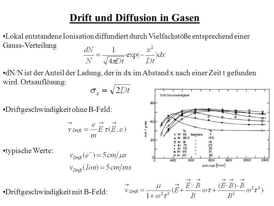 Drift und Diffusion in Gasen Lokal entstandene Ionisation diffundiert durch Vielfachstöße entsprechend einer Gauss-Verteilung dN/N ist der Anteil der Ladung, der in dx im Abstand x nach einer Zeit t gefunden wird.