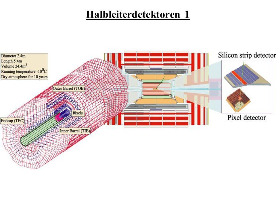 Szintillatoren-anorganisch anorganisch: Kristall (Isolator) wird mit Fremdatomen dotiert (NaJ(Tl)) => Aktivatorzentren einfallendes Teilchen kann Elektron ins Leitungsband anheben => Rekombination mit Loch unter Ausstrahlung eines Photons Elektronen-Loch-Zustände (Exzitonen) stoßen mit Aktivatorzentren lange Abklingzeiten (z.B.