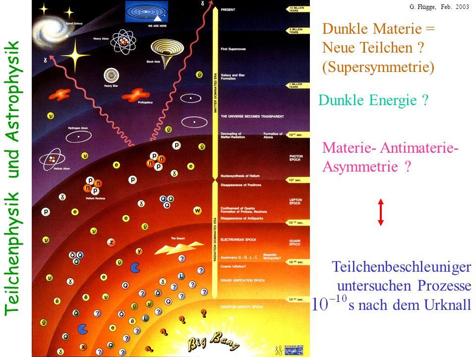 G. Flügge, Feb. 2003 Teilchenphysik und Astrophysik Teilchenbeschleuniger untersuchen Prozesse s nach dem Urknall Materie- Antimaterie- Asymmetrie ? D