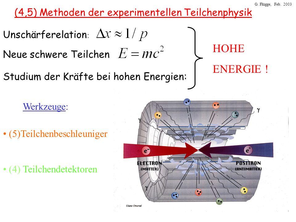 G. Flügge, Feb. 2003 (4,5) Methoden der experimentellen Teilchenphysik Werkzeuge: (5)Teilchenbeschleuniger (4) Teilchendetektoren Unschärferelation :