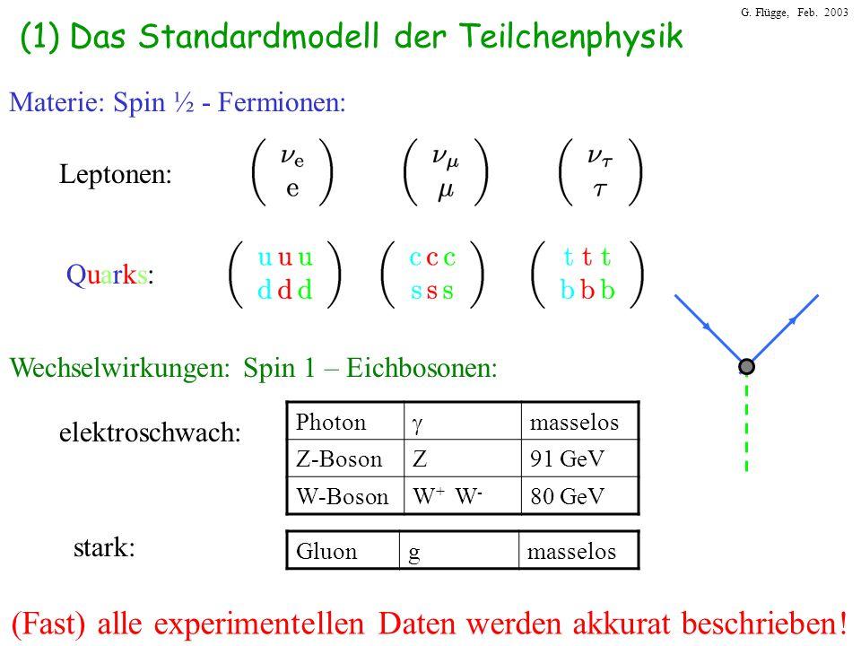 G. Flügge, Feb. 2003 (1) Das Standardmodell der Teilchenphysik Materie: Spin ½ - Fermionen: Leptonen: Quarks:Quarks: Wechselwirkungen: Spin 1 – Eichbo
