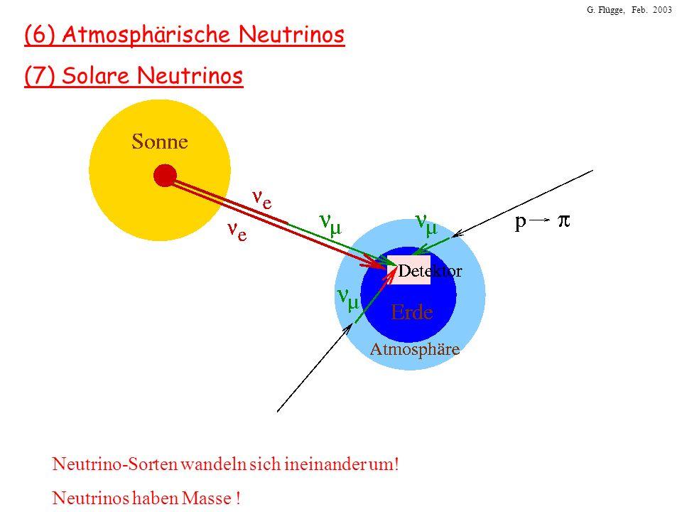 G. Flügge, Feb. 2003 (6) Atmosphärische Neutrinos (7) Solare Neutrinos Neutrino-Sorten wandeln sich ineinander um! Neutrinos haben Masse !