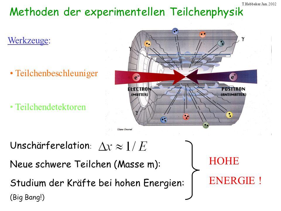 T.Hebbeker Jan. 2002 Methoden der experimentellen Teilchenphysik Unschärferelation : Neue schwere Teilchen (Masse m): Studium der Kräfte bei hohen Ene