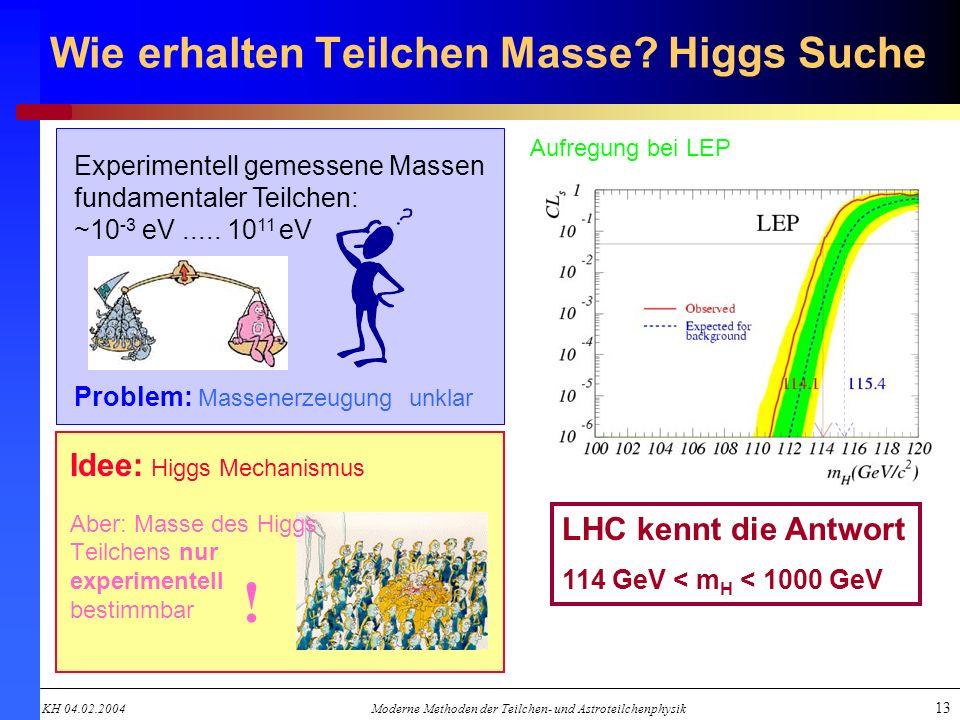 KH 04.02.2004Moderne Methoden der Teilchen- und Astroteilchenphysik 13 Wie erhalten Teilchen Masse? Higgs Suche Idee: Higgs Mechanismus Aber: Masse de