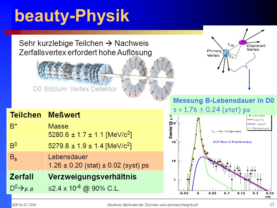 KH 04.02.2004Moderne Methoden der Teilchen- und Astroteilchenphysik 15 beauty-Physik Sehr kurzlebige Teilchen Nachweis Zerfallsvertex erfordert hohe A