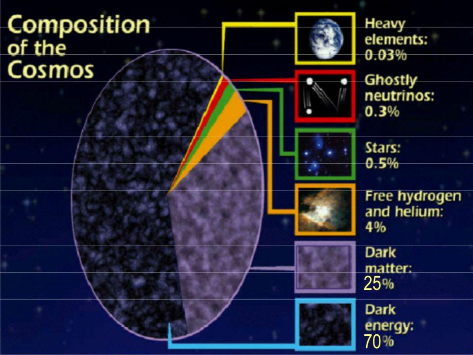 Zurück zur ersten Seite Es gibt auch die pseudo-isothermale Sphäre o {1 + (r / r c ) 2 } -1 Benutzt man dieses Modell für den dunklen Halo von großen Galaxien wie der Milchstraße, so findet man o ~ 0.01 Solar- massen pc -3 und r c ~ 10 kpc Sie sind im Zentrum konstant dicht, mit r - 2 CDM Simulationen produzieren immer wieder Halos, welche im Zentrum zugespitzt sind.