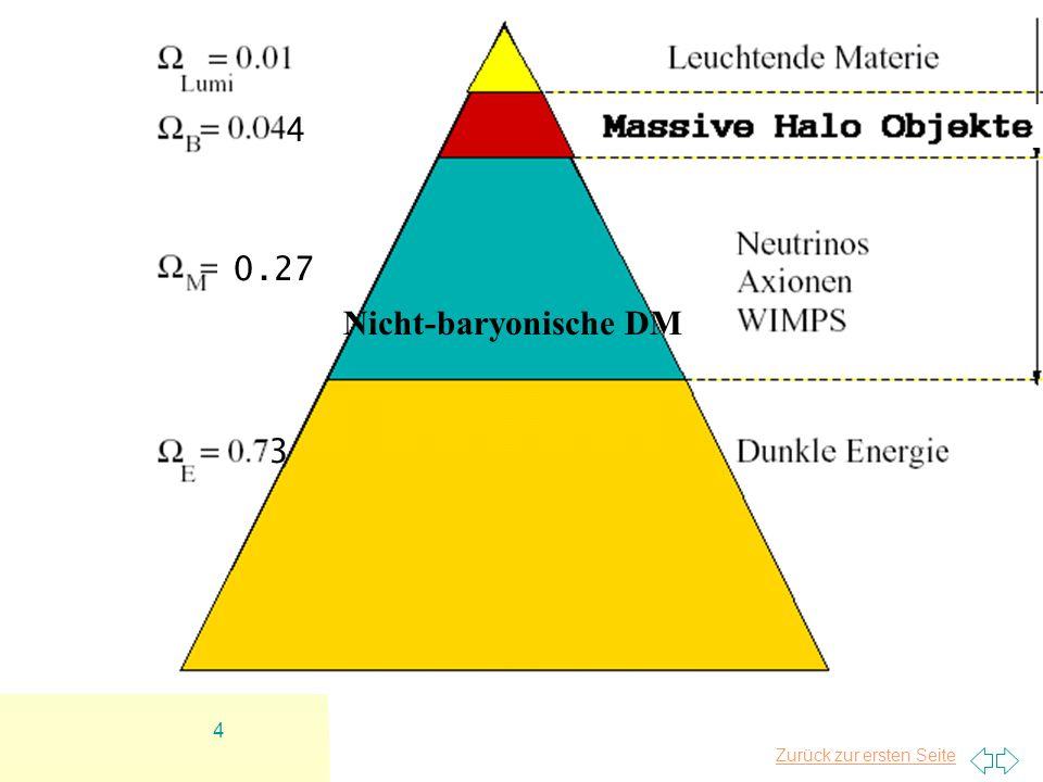 Zurück zur ersten Seite 15 Das radiale Gleichgewicht der Scheiben Mit der Newtonschen Mechanik kann man die Masse innerhalb eines bestimmten Radius bestimmen.