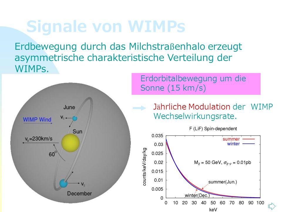 Zurück zur ersten Seite Tim Niels Plasa 41 Signale von WIMPs Erdbewegung durch das Milchstra ß enhalo erzeugt asymmetrische charakteristische Verteilu