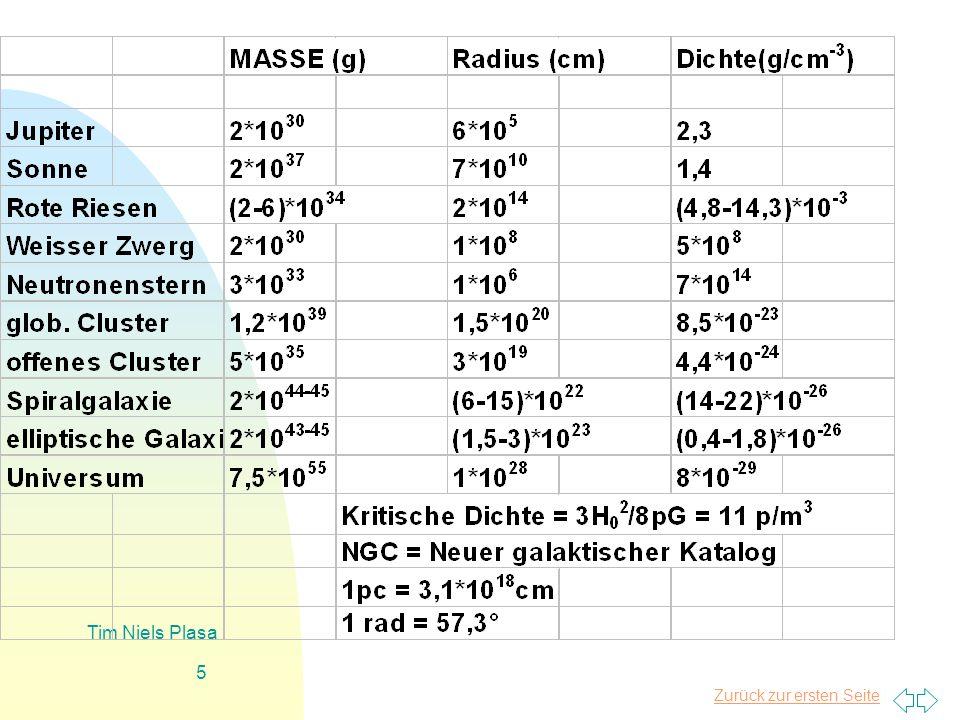 Zurück zur ersten Seite Tim Niels Plasa 6 CDM = kalte dunkle Materie nichtrelativistische Bewegung im Zeitalter der Galaxienentstehung HDM = Heiße dunkle Materie relativistische Bewegung während der Galaxienentstehung