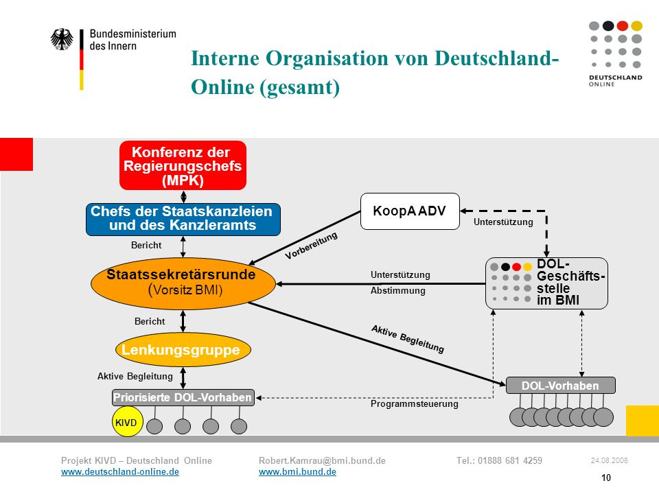 Projekt KIVD – Deutschland Online Robert.Kamrau@bmi.bund.de Tel.: 01888 681 4259 www.deutschland-online.dewww.bmi.bund.de 24.08.2006 10 KoopA ADV DOL-