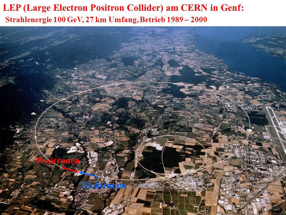 LEP (Large Electron Positron Collider) am CERN in Genf: Strahlenergie 100 GeV, 27 km Umfang, Betrieb 1989 – 2000 Positronen Elektronen