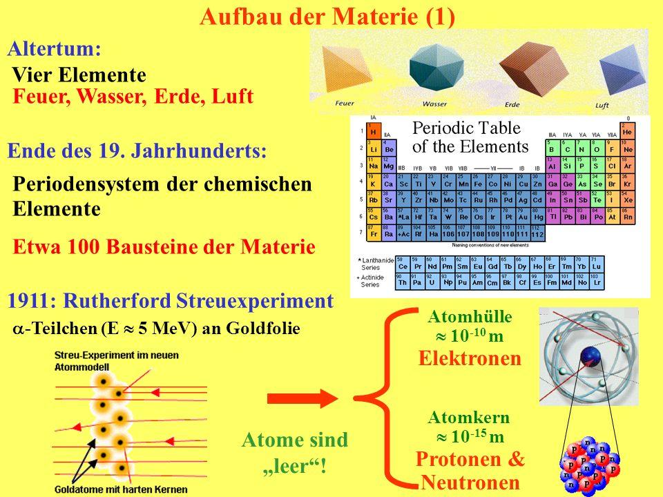 Aufbau der Materie (1) Ende des 19. Jahrhunderts: Periodensystem der chemischen Elemente Etwa 100 Bausteine der Materie 1911: Rutherford Streuexperime