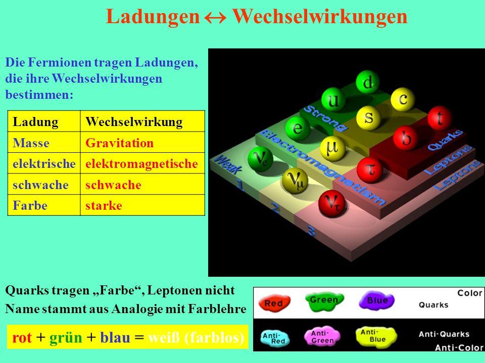 Ladungen Wechselwirkungen Quarks tragen Farbe, Leptonen nicht Name stammt aus Analogie mit Farblehre rot + grün + blau = weiß (farblos) Die Fermionen