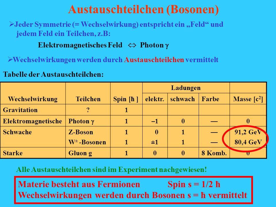 WechselwirkungTeilchenSpin [ћ ] Ladungen elektr.schwachFarbe Masse [c 2 ] Gravitation?1 Elektromagnetische Photon 1–100 SchwacheZ-Boson W ± -Bosonen 1
