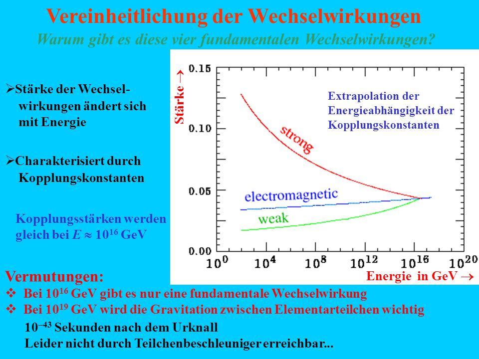 Vereinheitlichung der Wechselwirkungen Energie in GeV Stärke Stärke der Wechsel- wirkungen ändert sich mit Energie Charakterisiert durch Kopplungskons