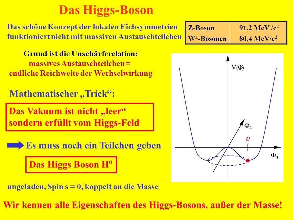 Das schöne Konzept der lokalen Eichsymmetrien funktioniert nicht mit massiven Austauschteilchen Das Higgs-Boson Z-Boson W ± -Bosonen 91,2 MeV /c 2 80,