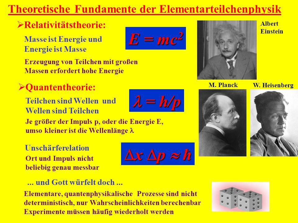 = h/p = h/p Quantentheorie: Teilchen sind Wellen und Wellen sind Teilchen Je größer der Impuls p, oder die Energie E, umso kleiner ist die Wellenlänge