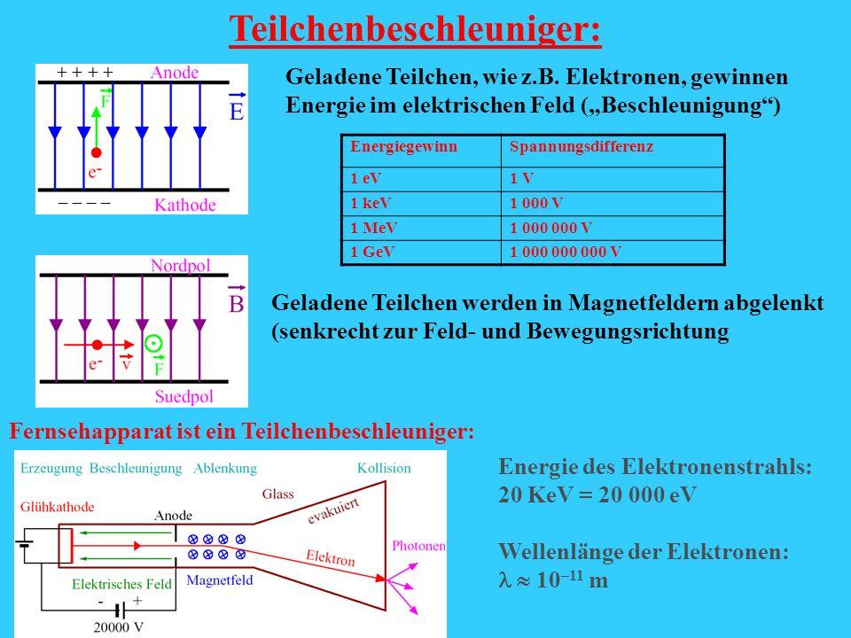 Teilchenbeschleuniger: Geladene Teilchen, wie z.B. Elektronen, gewinnen Energie im elektrischen Feld (Beschleunigung) Geladene Teilchen werden in Magn