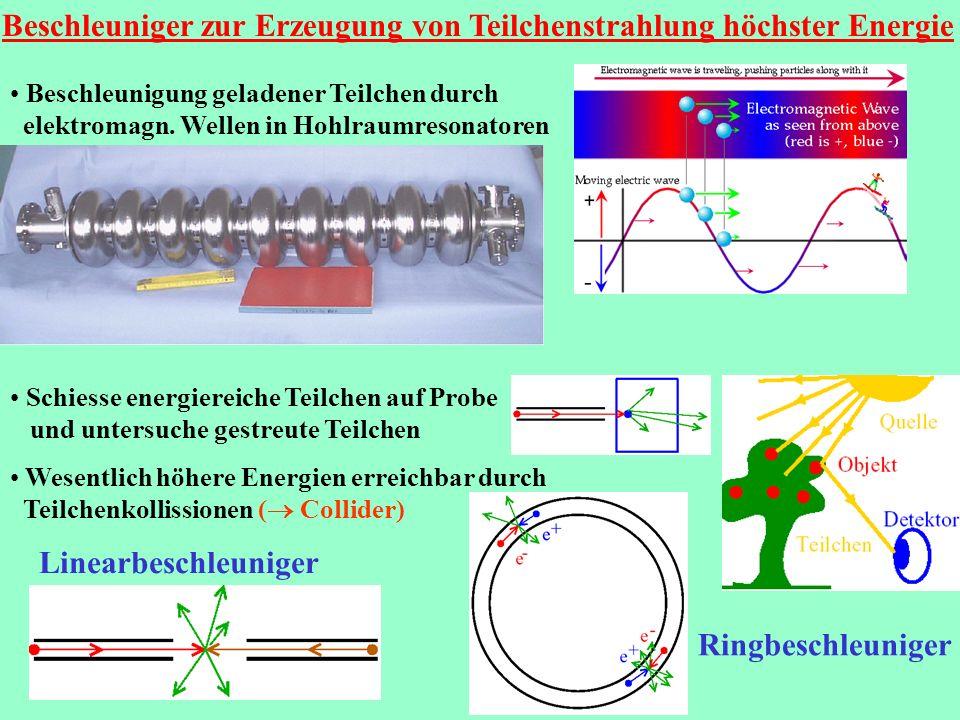 Beschleuniger zur Erzeugung von Teilchenstrahlung höchster Energie Beschleunigung geladener Teilchen durch elektromagn. Wellen in Hohlraumresonatoren