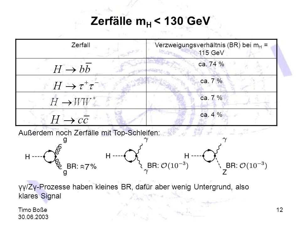 Timo Boße 30.06.2003 12 Zerfälle m H < 130 GeV ZerfallVerzweigungsverhältnis (BR) bei m H = 115 GeV ca. 74 % ca. 7 % ca. 4 % Außerdem noch Zerfälle mi