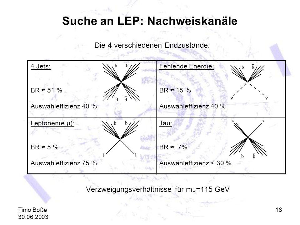 Timo Boße 30.06.2003 18 Suche an LEP: Nachweiskanäle Die 4 verschiedenen Endzustände: Verzweigungsverhältnisse für m H =115 GeV 4 Jets: BR 51 % Auswah