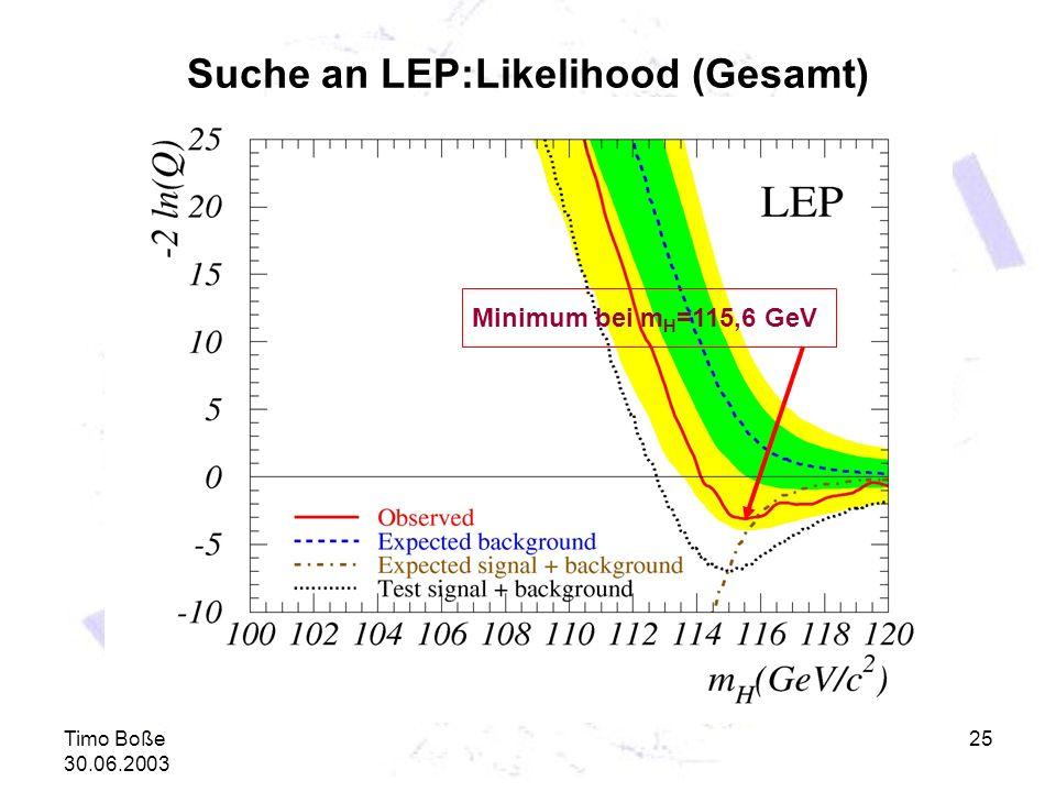 Timo Boße 30.06.2003 25 Suche an LEP:Likelihood (Gesamt) Minimum bei m H =115,6 GeV