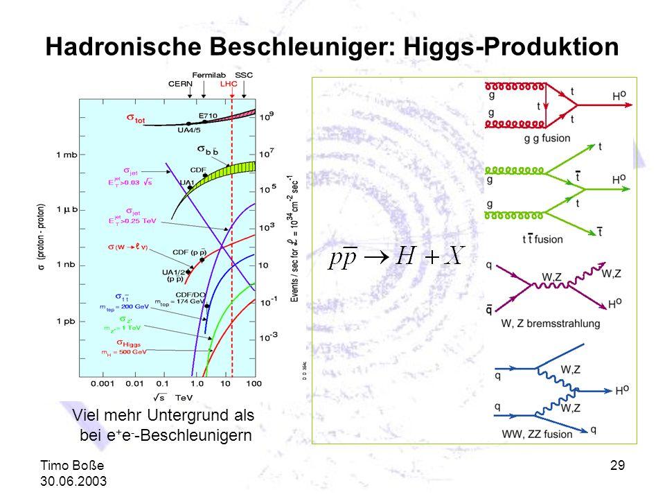 Timo Boße 30.06.2003 29 Hadronische Beschleuniger: Higgs-Produktion Viel mehr Untergrund als bei e + e - -Beschleunigern