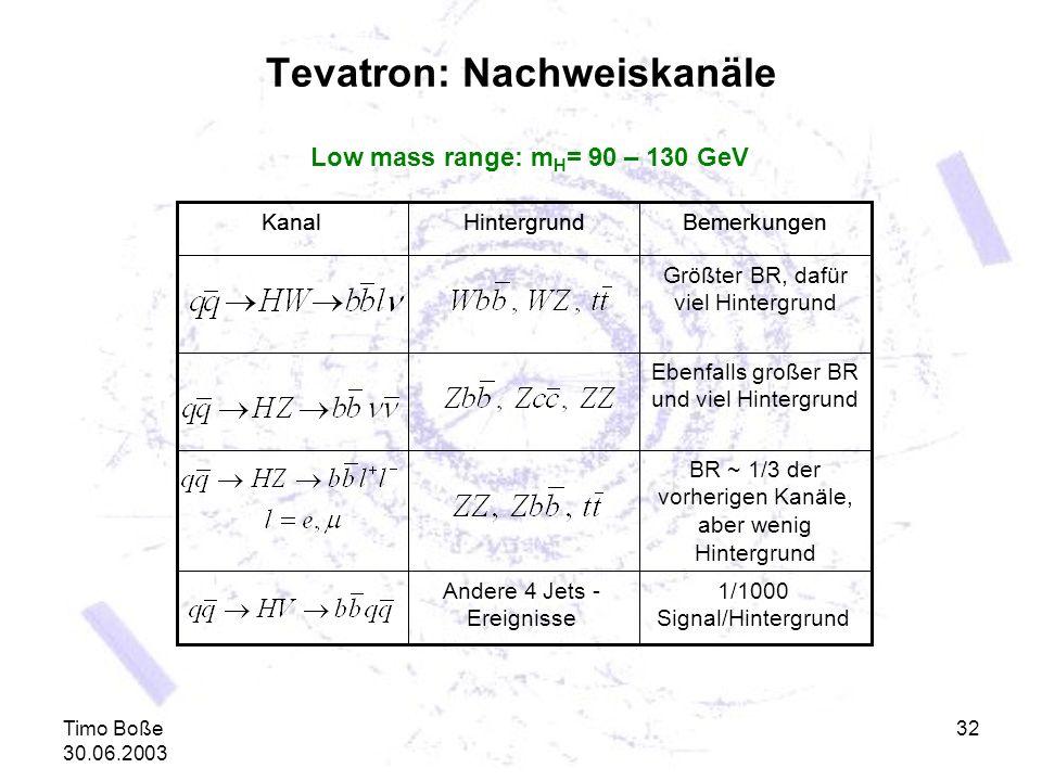 Timo Boße 30.06.2003 32 Tevatron: Nachweiskanäle Low mass range: m H = 90 – 130 GeV 1/1000 Signal/Hintergrund Andere 4 Jets - Ereignisse HintergrundBe