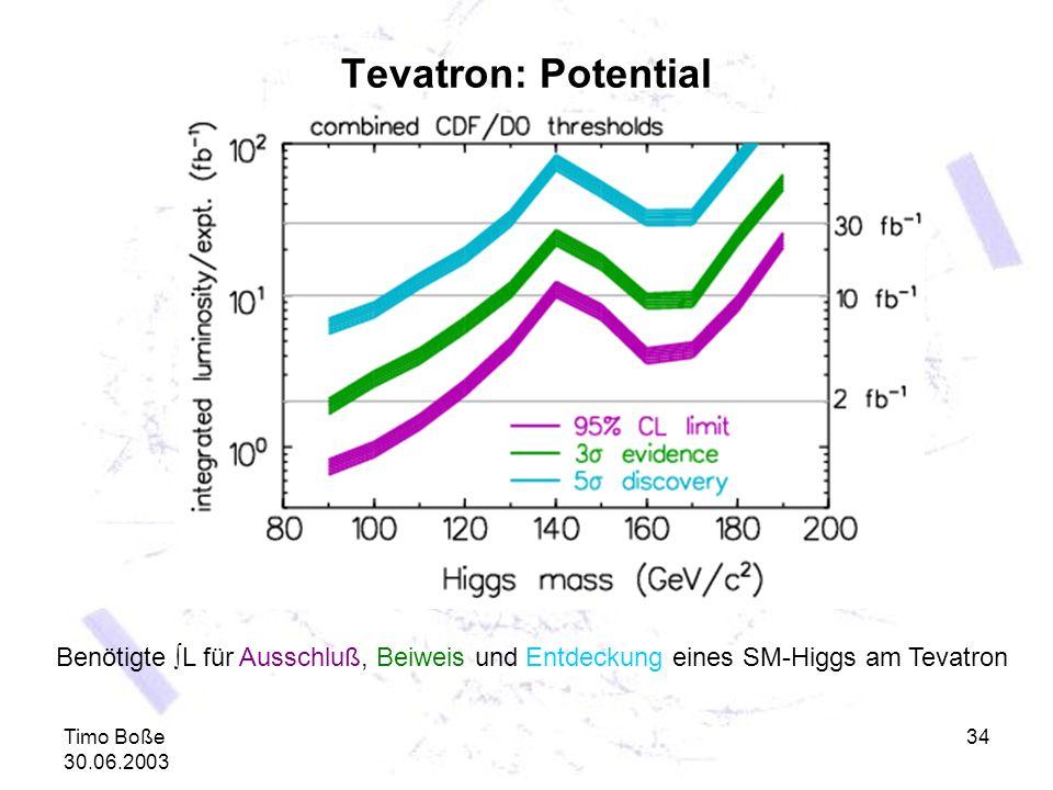 Timo Boße 30.06.2003 34 Tevatron: Potential Benötigte L für Ausschluß, Beiweis und Entdeckung eines SM-Higgs am Tevatron