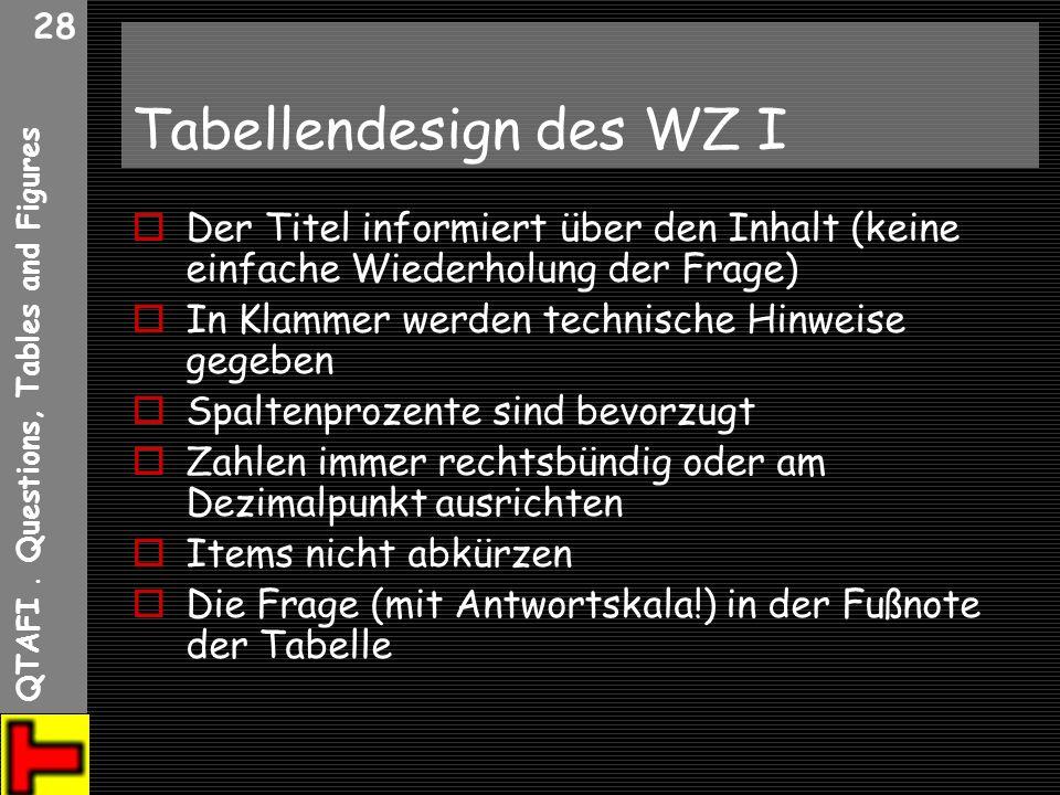 QTAFI. Questions, Tables and Figures 28 Tabellendesign des WZ I Der Titel informiert über den Inhalt (keine einfache Wiederholung der Frage) In Klamme