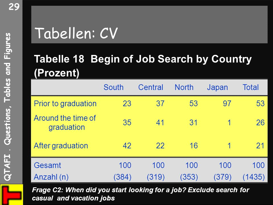 QTAFI. Questions, Tables and Figures 29 Tabellen: CV SouthCentralNorthJapanTotal Prior to graduation2337539753 Around the time of graduation 354131126