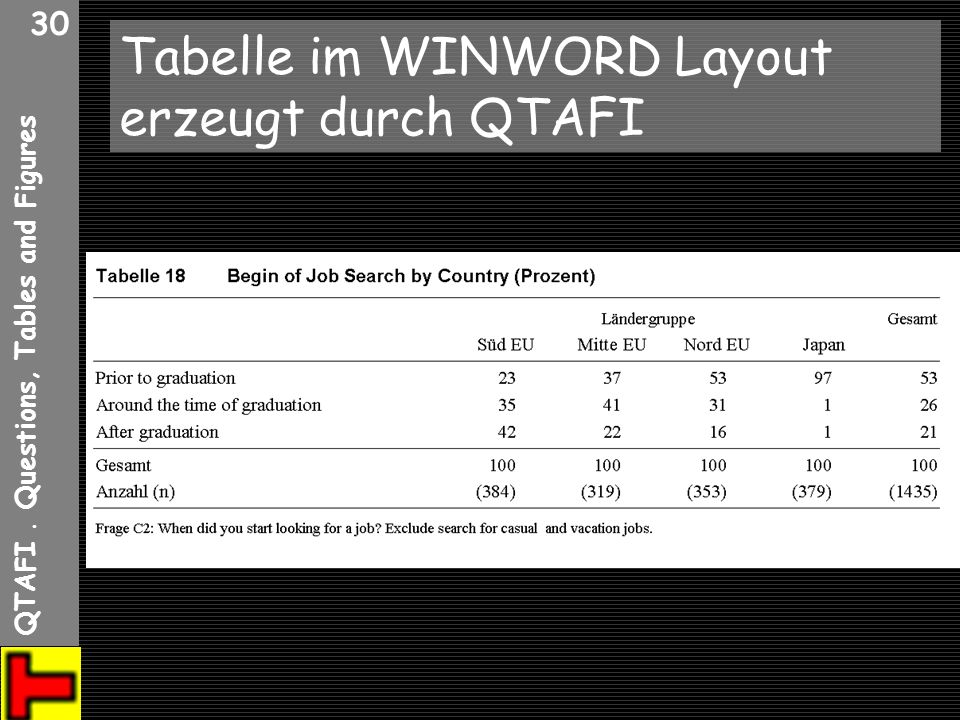 QTAFI. Questions, Tables and Figures 30 Tabelle im WINWORD Layout erzeugt durch QTAFI