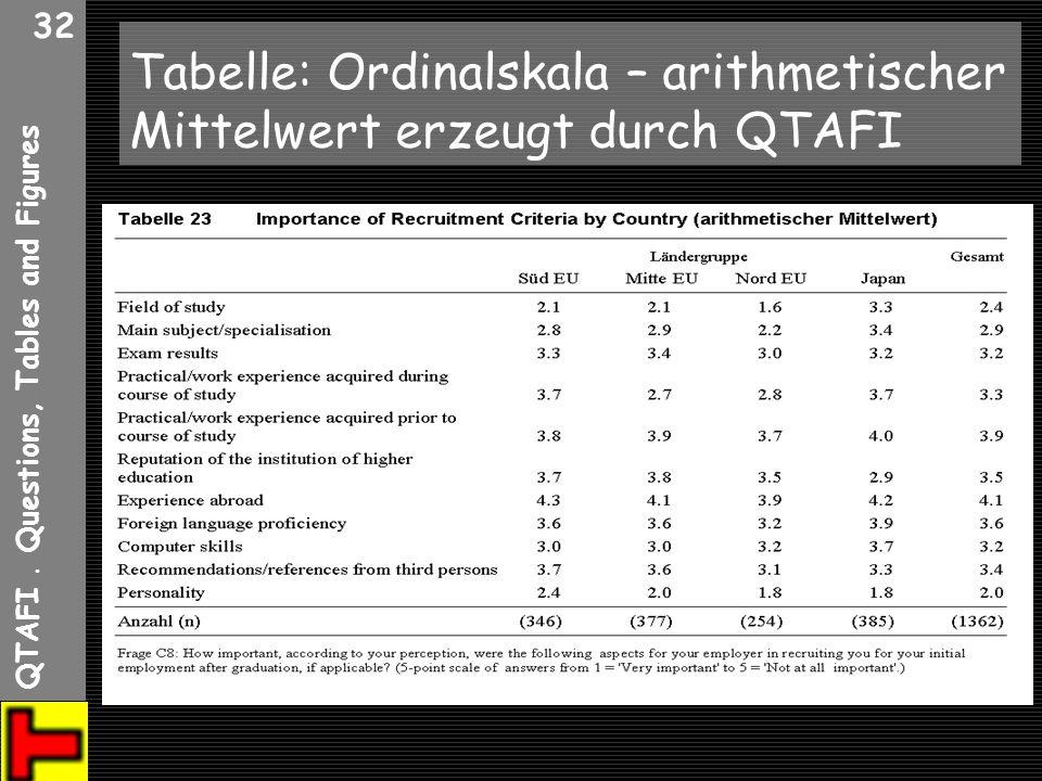 QTAFI. Questions, Tables and Figures 32 Tabelle: Ordinalskala – arithmetischer Mittelwert erzeugt durch QTAFI