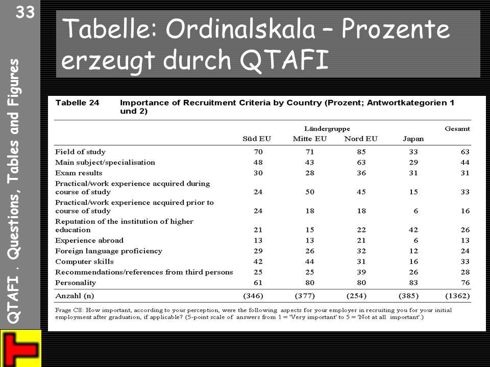 QTAFI. Questions, Tables and Figures 33 Tabelle: Ordinalskala – Prozente erzeugt durch QTAFI