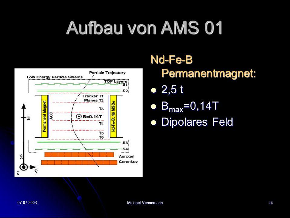 07.07.2003Michael Vennemann24 Aufbau von AMS 01 Nd-Fe-B Permanentmagnet: 2,5 t 2,5 t B max =0,14T B max =0,14T Dipolares Feld Dipolares Feld