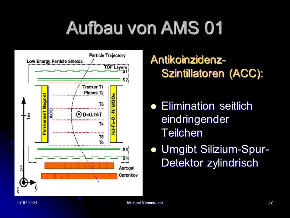 07.07.2003Michael Vennemann27 Aufbau von AMS 01 Antikoinzidenz- Szintillatoren (ACC): Elimination seitlich eindringender Teilchen Elimination seitlich eindringender Teilchen Umgibt Silizium-Spur- Detektor zylindrisch Umgibt Silizium-Spur- Detektor zylindrisch