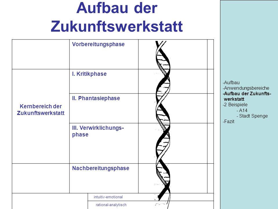 Fantasiephase -Aufbau -Anwendungsbereiche -Aufbau der Zukunfts- werkstatt -2 Beispiele - A14 - Stadt Spenge -Fazit