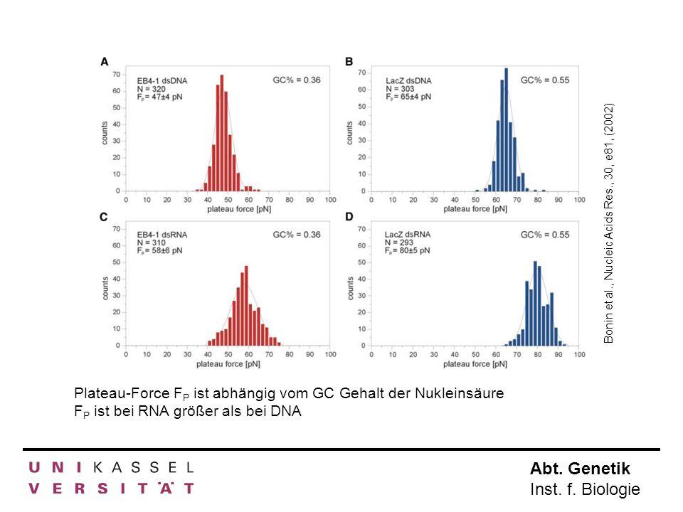 Abt. Genetik Inst. f. Biologie Plateau-Force F P ist abhängig vom GC Gehalt der Nukleinsäure F P ist bei RNA größer als bei DNA Bonin et al., Nucleic