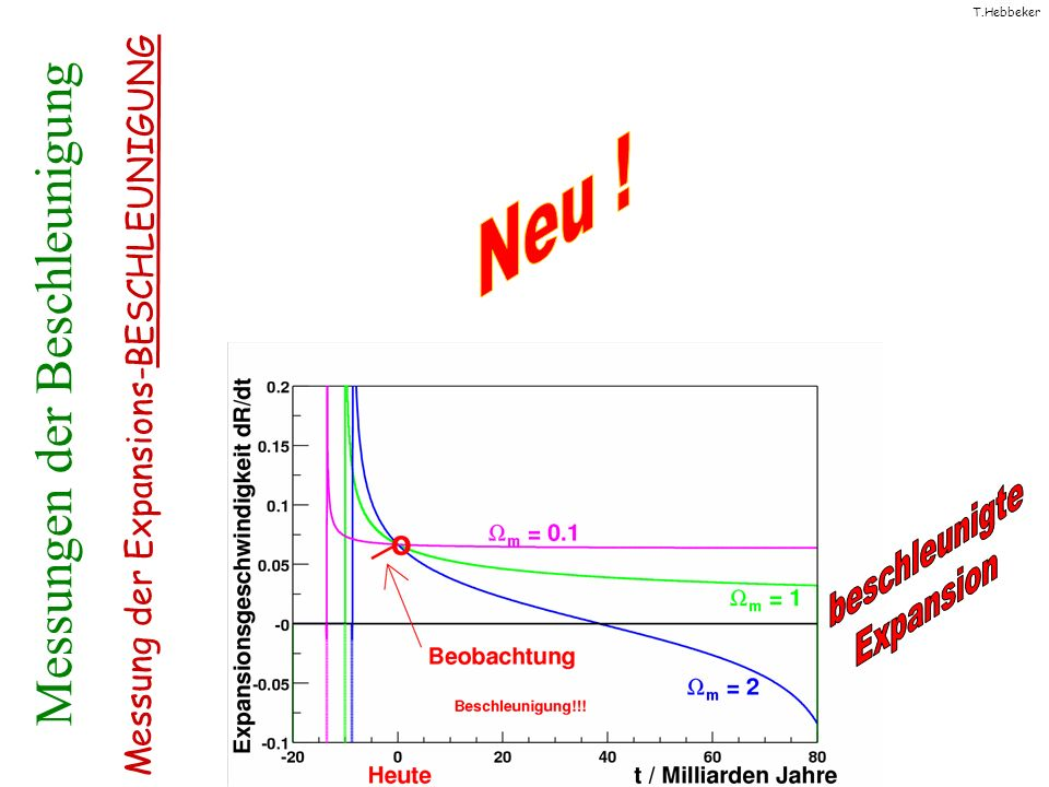 T.Hebbeker Messungen der Beschleunigung Messung der Expansions-BESCHLEUNIGUNG